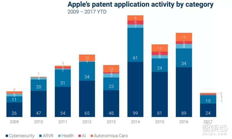 苹果在不同领域专利申请数量