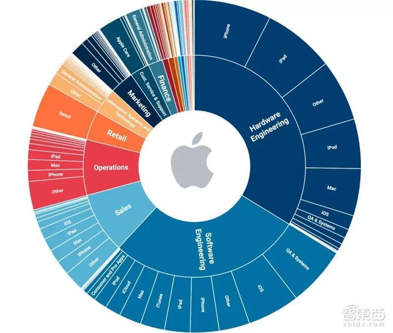 苹果公开招聘列表