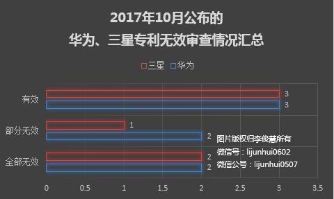 华为大战三星最新战况:双方有效专利数持平